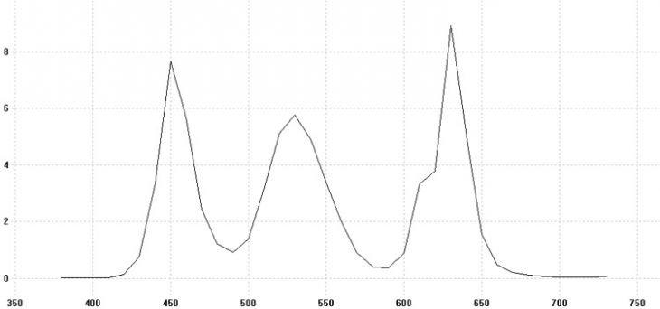 Spektrale Strahlungsverteilung Weiß (Farbort ~D65) nach Farbfiltern (i1Pro; optischer Bandpass: 10 nm)