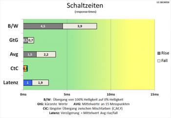Diagramm: Fantastische Schaltzeiten des LG 38GN950-B