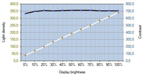 Helligkeits- und Kontrastverlauf des ASUS PG279QM